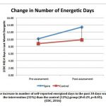 Fig 7. The increase in the number of self-reported energised days in the past 30 days was higher for the intervention (32%) than the control (12%) group. (CDC, 2016)