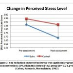 Fig f3. The reduction in perceived stress was significantly greater in the intervention (10%) than the control (4%) group (Cohen, Kamarck, Mermelstein, 1983)