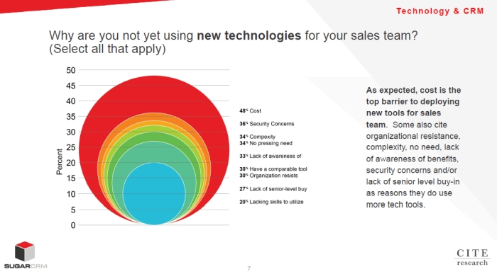 The Tech Sales Report
